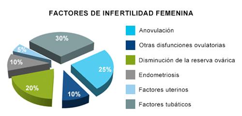 causas-infertilidad-femenina